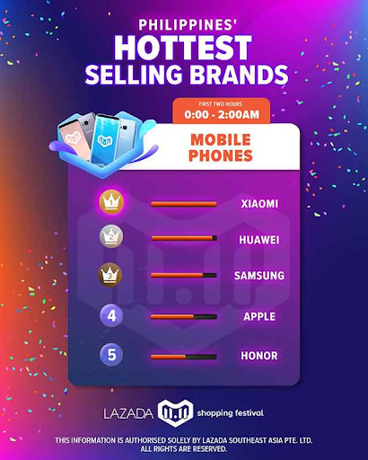 21269db1f36 Philippines' hottest selling brands - Xiaomi, Huawei, Samsung, Apple. Honor