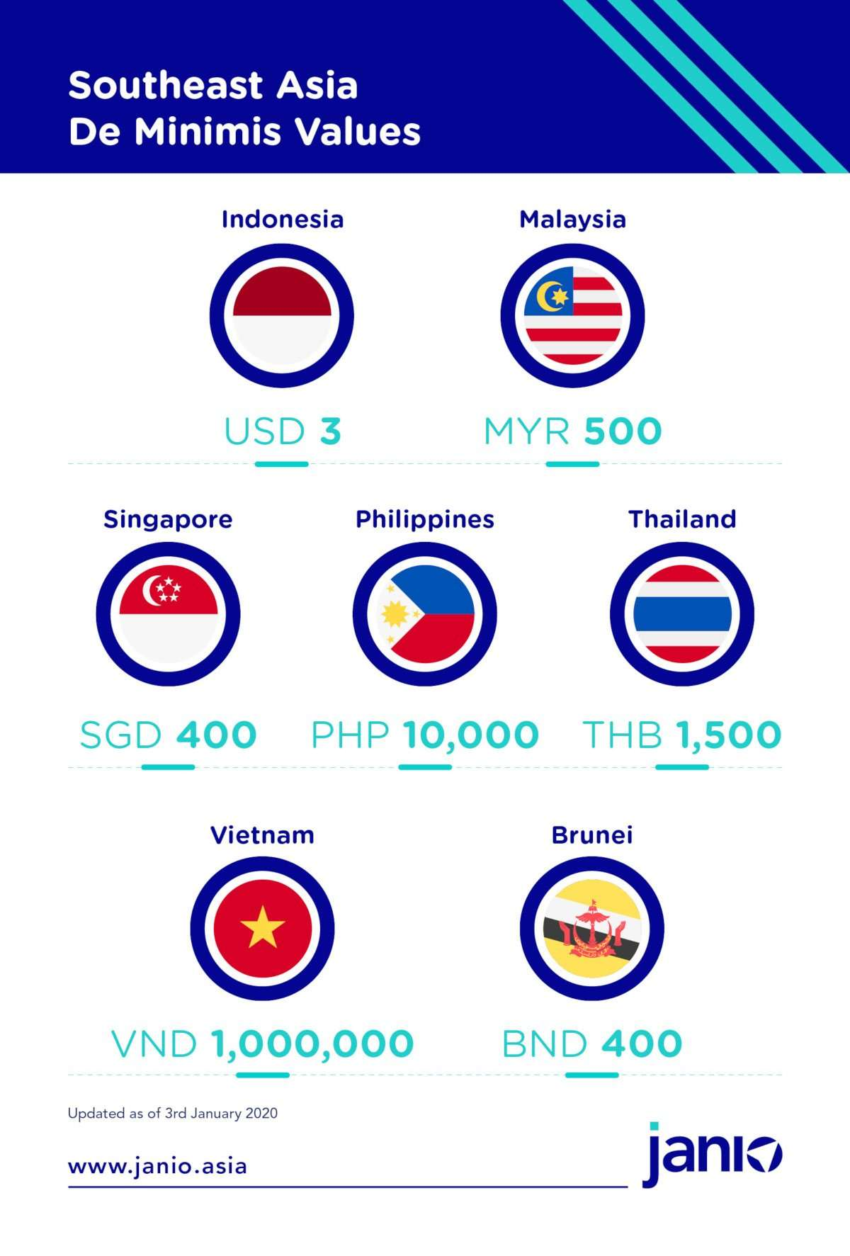 De Minimis Values in Southeast Asia - USD 3 Indonesia, MYR 500 Malaysia, SGD 400 Singapore, PHP 10,000 Philippines, THB 1,500 Thailand, VND 1,000,000 Vietnam, BND 400 Brunei