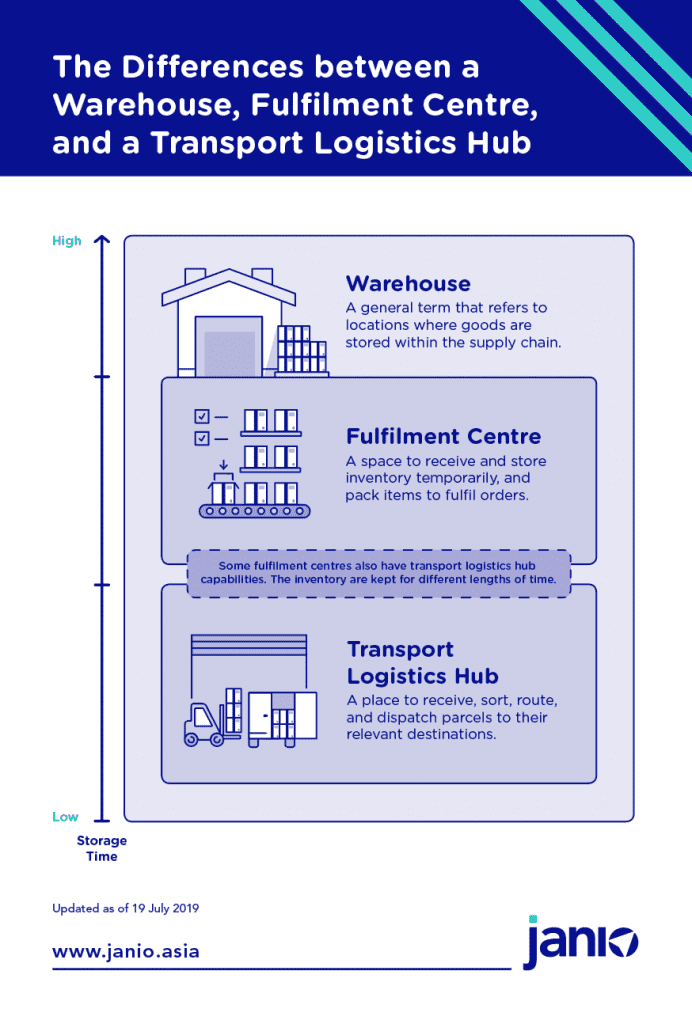 differences between warehouse, fulfilment centre, and transportation hub