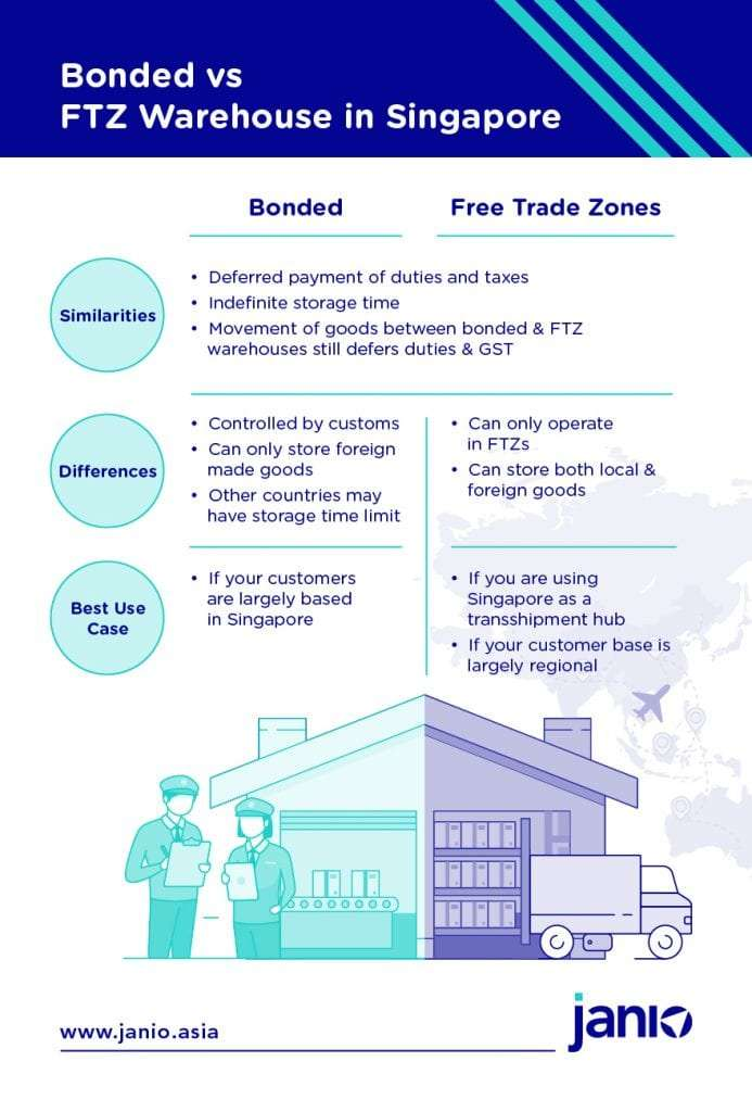 Bonded vs FTZ Warehouse Infographic