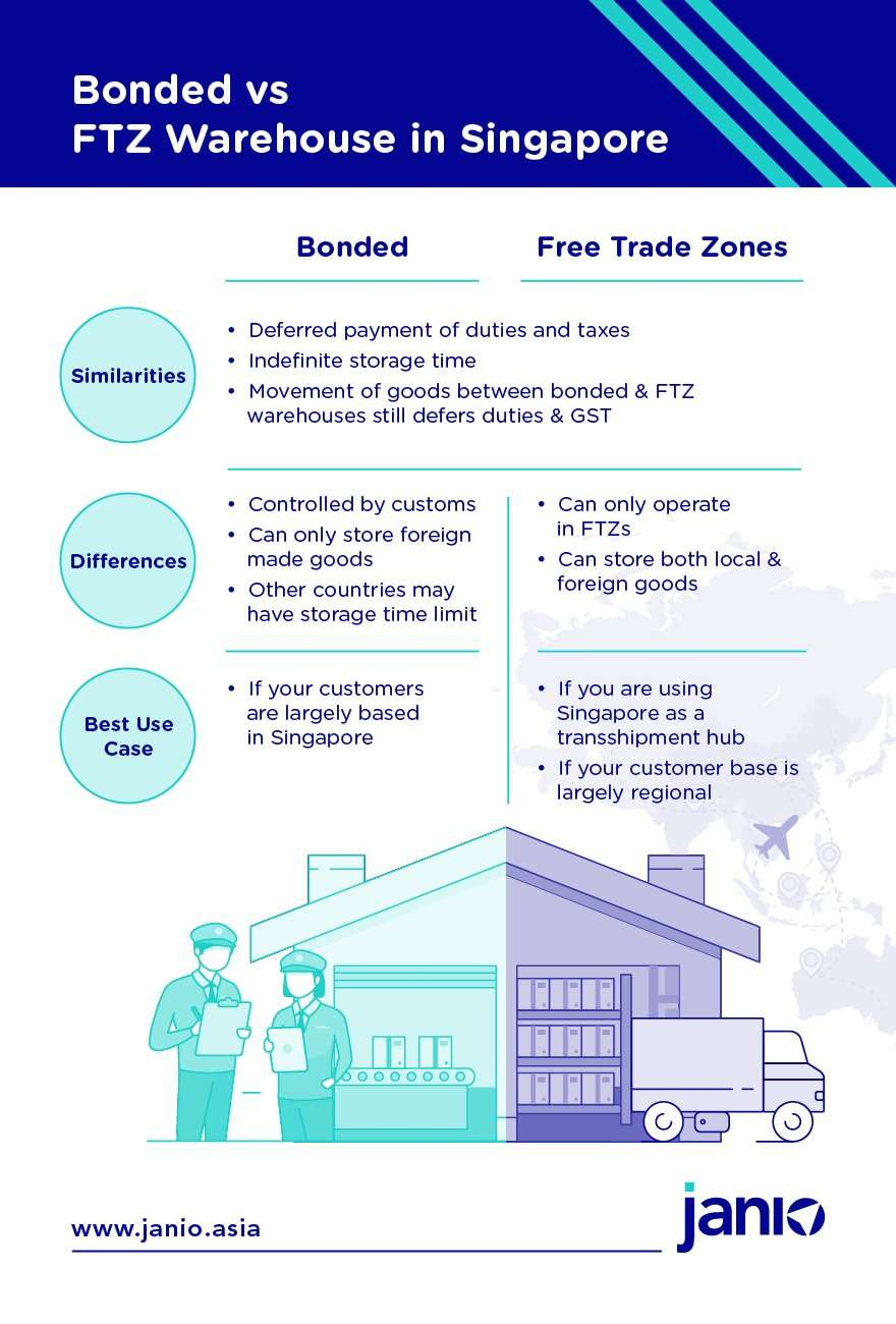 Bonded vs FTZ Warehouse Infographic showing similarities, differences and best use cases for each
