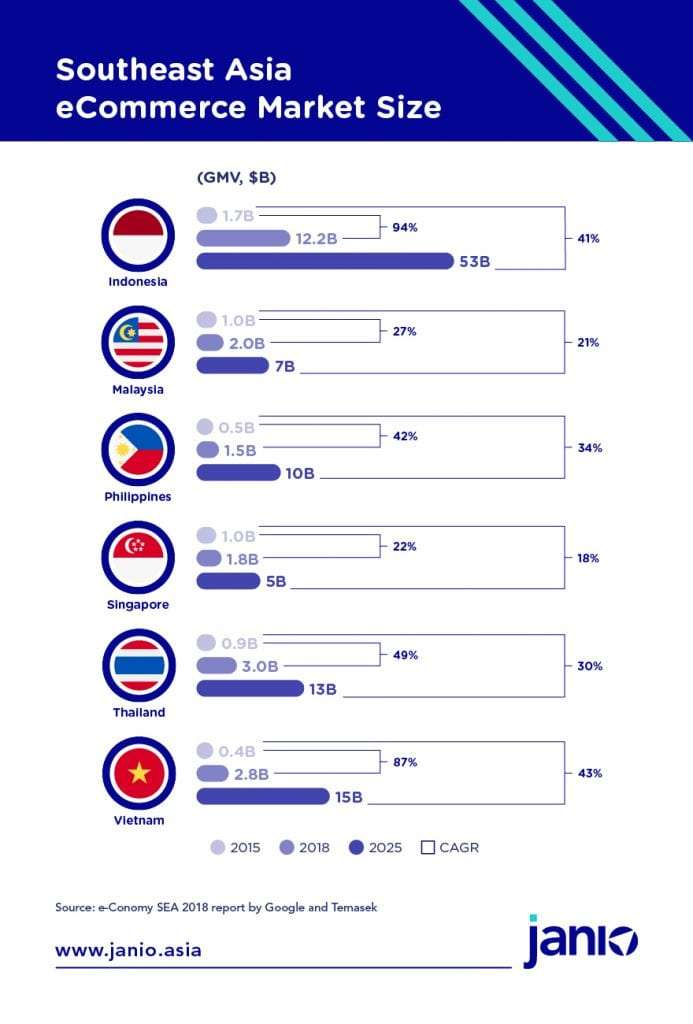 Google and Temasek's 2018 Southeast Asia eCommerce Market Size growth estimates for Indonesia, Malaysia, Philippines, Singapore, Thailand and Vietnam