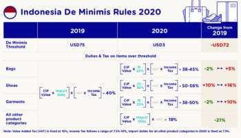 Indonesia De Minimis 2020: What the changes mean for e-commerce importers