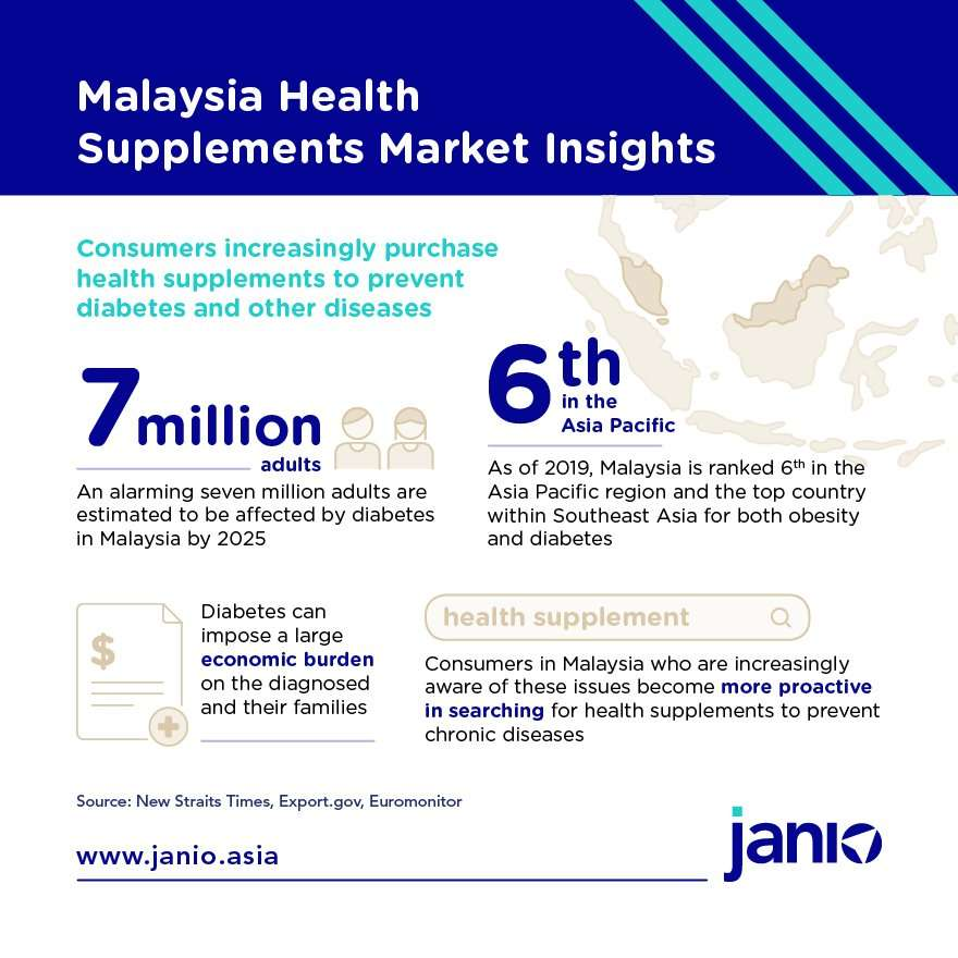 Malaysia Health Supplements Market insights - consumers increasingly purchase health supplements to prevent diabetes and other diseases