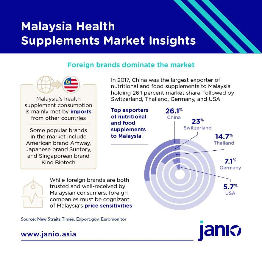 Malaysia Health Supplements Market Insights - foreign brands dominate the market