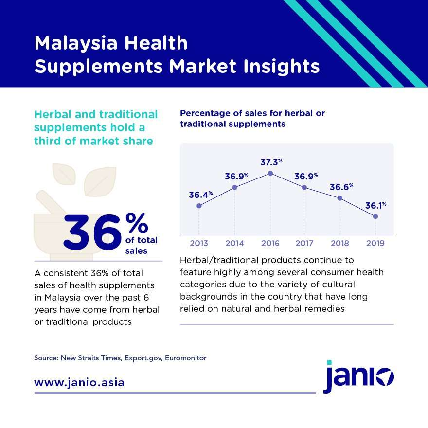 Malaysia Health Supplements Market Insights - herbal and traditional supplements hold a third of market share