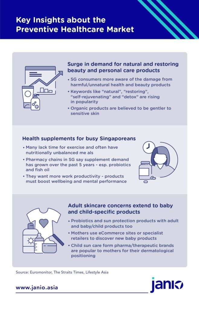 Key insights about Singapore's Preventive Healthcare Market - surge in demand for natural and restoring beauty and personal care products, health supplements for busy Singaporeans, Adult skincare concerns extend to baby and child-specific products