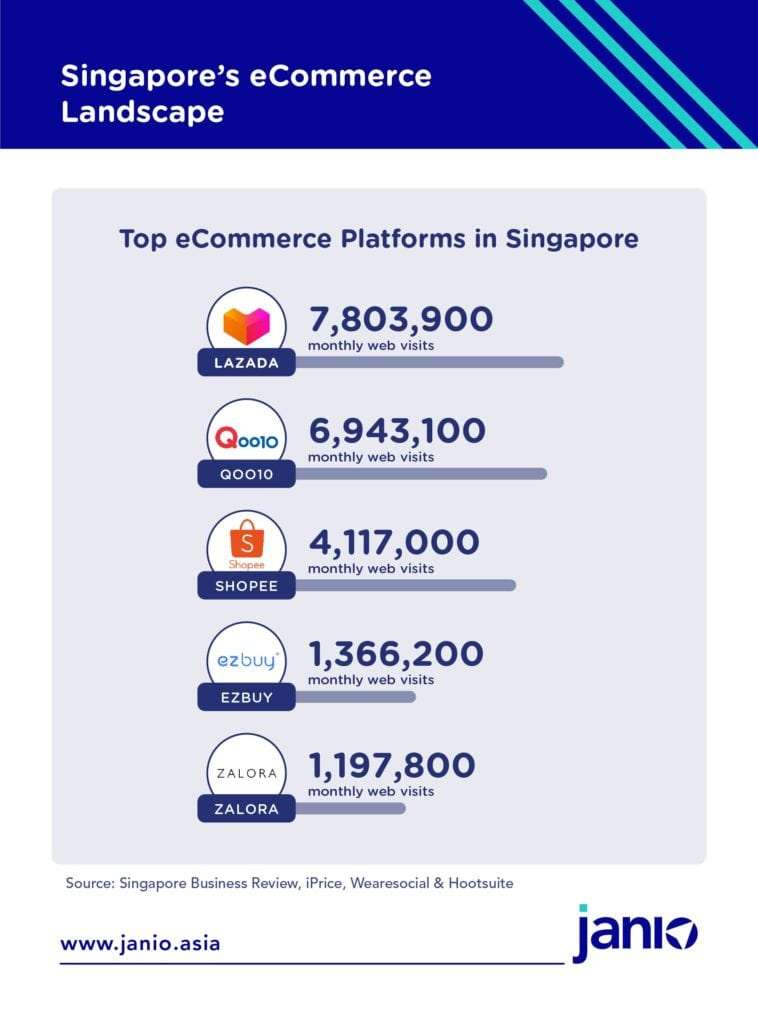 According to iPrice, the top eCommerce platforms in Singapore by monthly web visits are: Lazada (7,803,900 monthly web visits) Qoo10 (6,943,100 monthly web visits) Shopee (4,117,000 monthly web visits) EZBuy (1,366,200 monthly web visits) Zalora (1,197,800 monthly web visits)