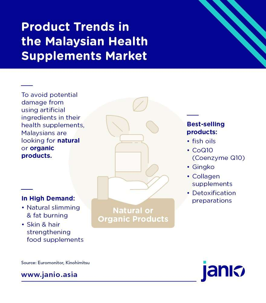 Product Trends in MY Health Supplements Market - Natural and Organic Product trends