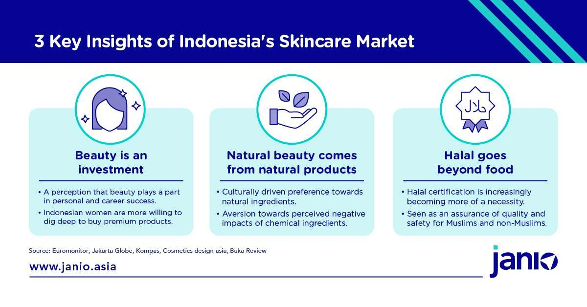 Indonesia's Skincare Market: 3 key insights - Beauty is an investment, natural beauty comes from natural products, halal goes beyond food