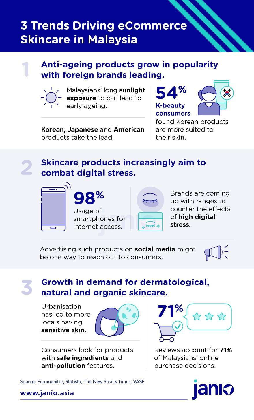 Infographic 3 Trends Driving eCommerce Skincare in MY - anti ageing is becoming popular, skincare products aim to combat digital stress, growth in demand for natural and organic skincare