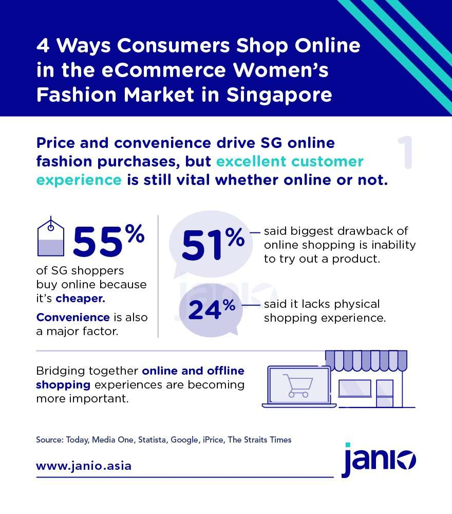 Womens Fashion eCommerce Market Trends 1 - Price and Convenience are important but customer experience matters more now