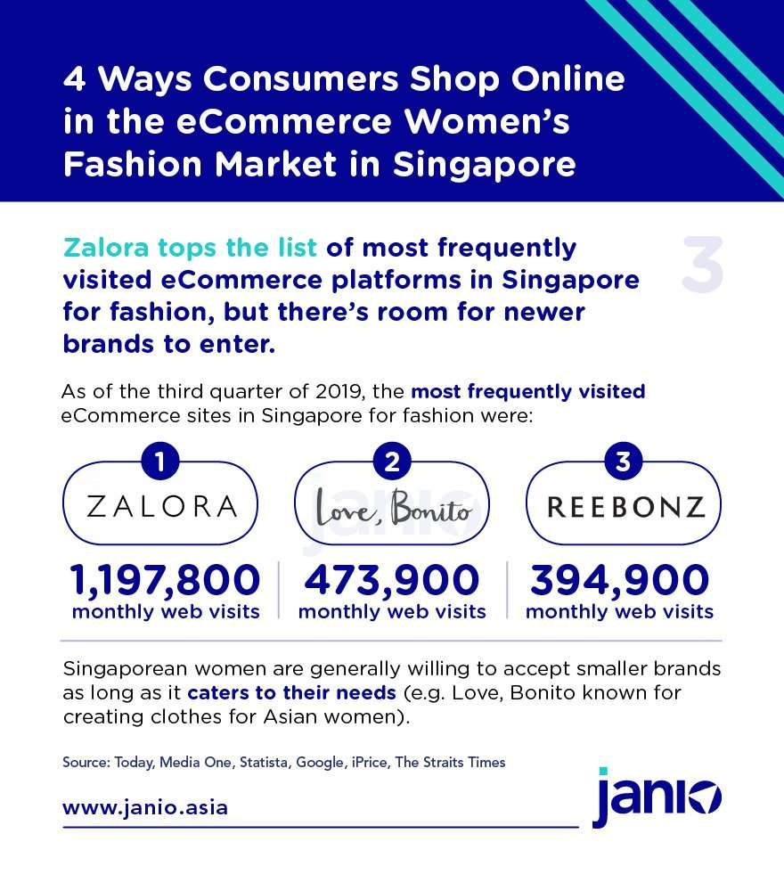 Infographic - Janio - Top fashion eCommerce platforms in Singapore by monthly visits