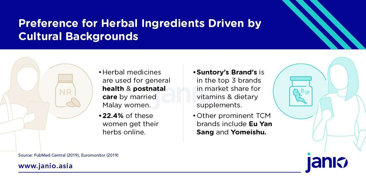 Health Supplement Ecommerce Trends In Malaysia Cultural Background Impact Herbal Purchases Sugar Free And More Janio