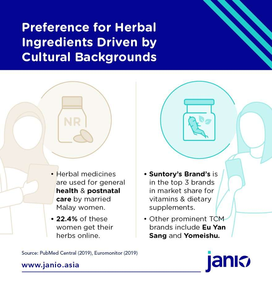 Preference for Herbal Ingredients in HEalth Supplements are Driven by Cultural Backgrounds in Malaysia