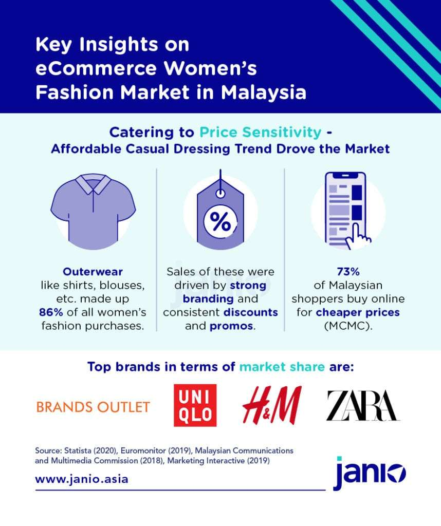 Janio Malaysia Women's Fashion infographic - Malaysians are price sensitive, top womenswear brands, casual wear brands doing well