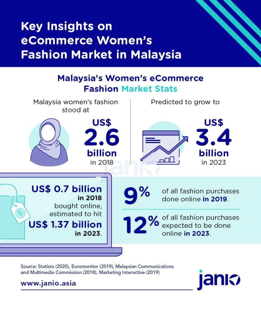 Janio infographic - Malaysia women's fashion market statistics from 2018 to 2023 - fashion market overall, and how much of it was bought online