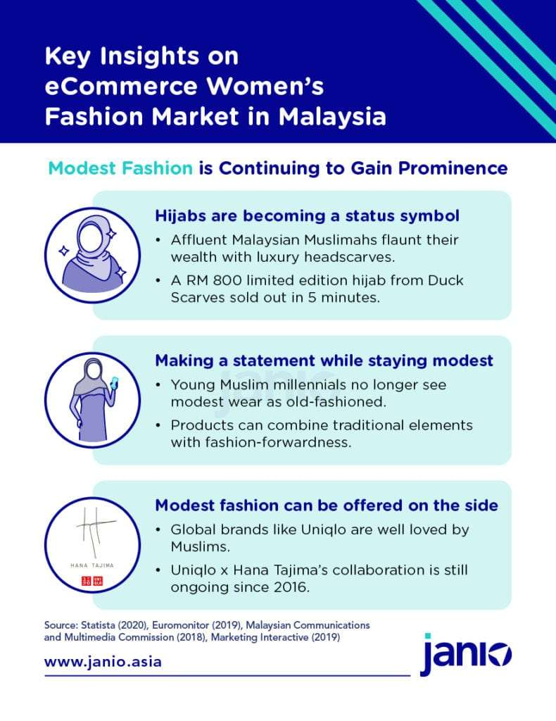 Key Insights on eComm Womens Fashion Market in MY Modest Fashion Gaining Prominence - Hijabs becoming status symbol, making a statement while staying modest, brands don't need to offer a muslimah angle to be popular