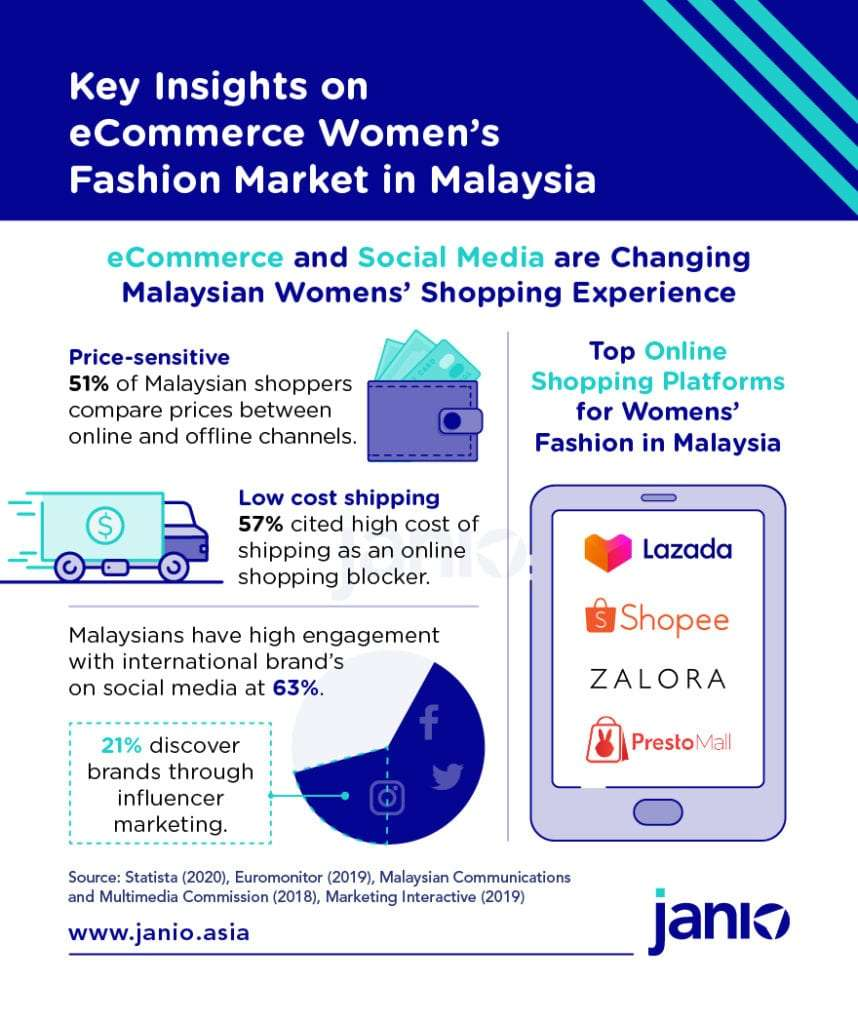 Key Insights on eCommerce Women's Fashion Market in MY eCommerce and Social Media changing people's behaviour infographic