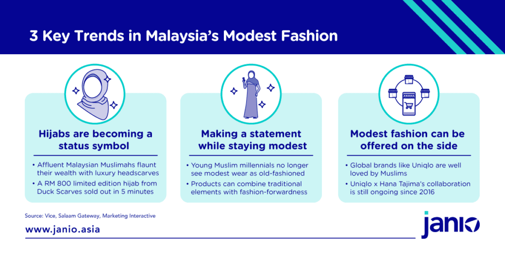 3 Key trends in Malaysia's Muslim Fashion - Hijabs as a status symbol, making a statement while staying modest, modest fashion can be offered on the side for mainstream fashion brands