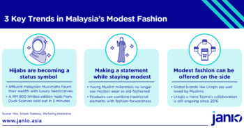 3 Key trends in Malaysia's Muslim Fashion