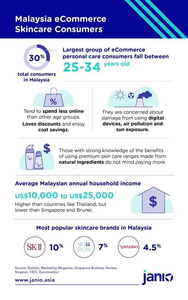 Overview Infographic about Malaysia's eCommerce skincare consumers - key trends, household income, most popular skincare brands in Malaysia