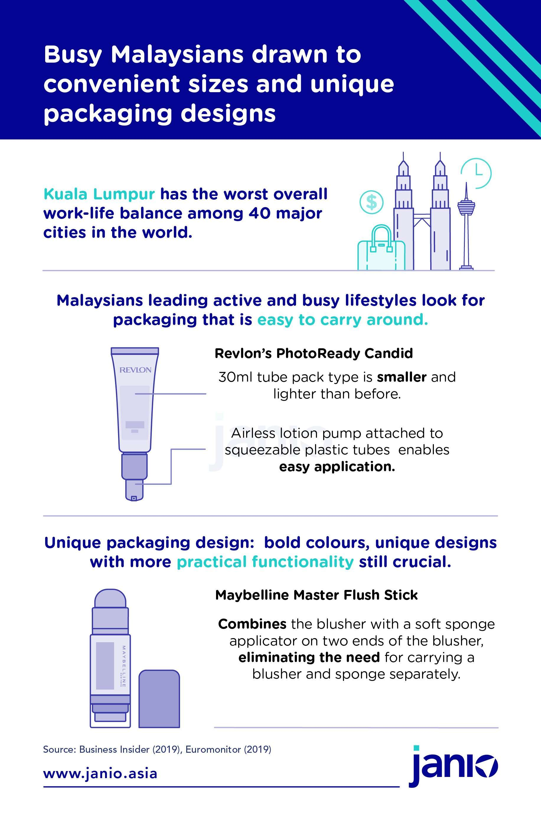 Malaysian Cosmetics eCommerce Trends Infographic - Busy Malaysians look for convenience and unique packaging