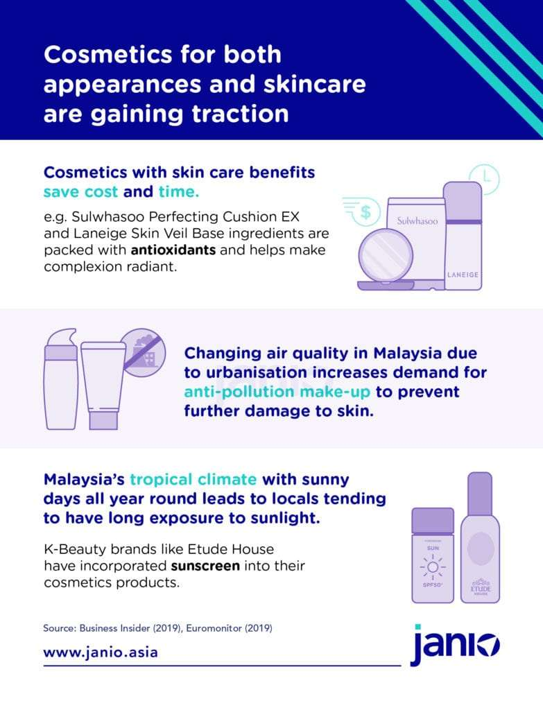 Malaysian Cosmetics eCommerce Trends Cosmetics for both skincare and looks gaining traction - Janio infographic