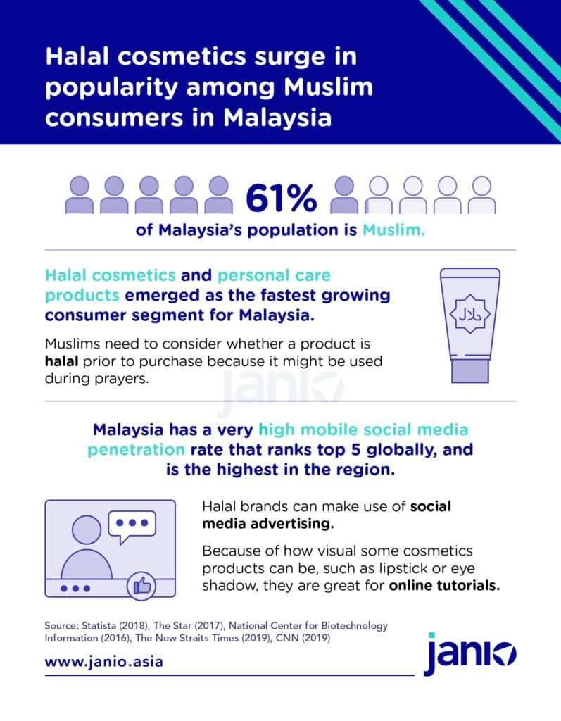 Malaysian Cosmetics eCommerce Trends - Halal Cosmetics popular as it appeals to Malaysia's majority Muslim population, halal cosmetics and skincare is rapidly growing and Malaysians have high social media penetration - Janio infographic