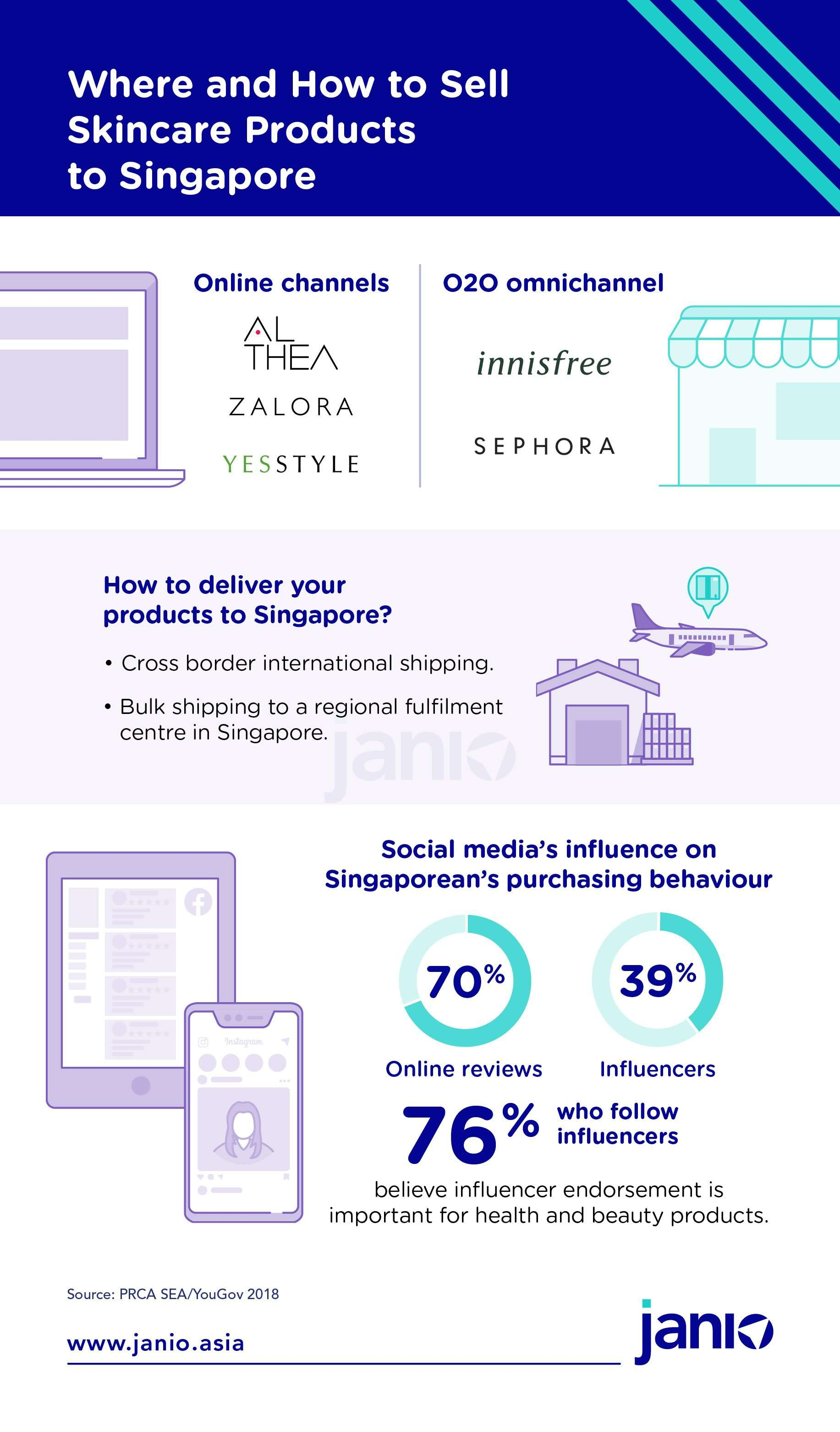 Where and How to Sell your eCommerce Skincare products in Singapore - Online and Offline to online channels and statistics on social media's influence on Singaporean purchasing behaviour