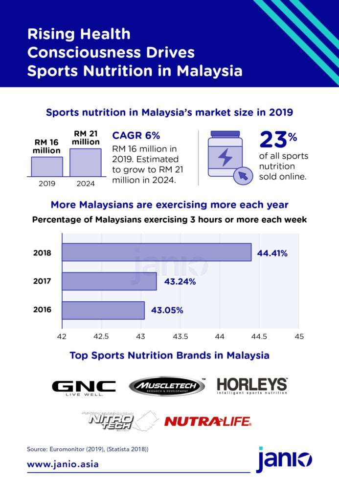 Sports Nutrition MY rising health consciousness boosting sports nutrition - Janio Infographic