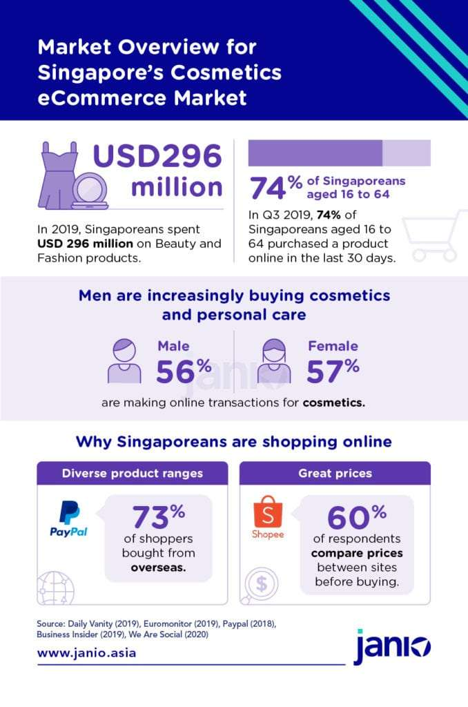 Cosmetics SG - Market Overview for Singapore's Cosmetics eCommerce Market - Janio infographic
