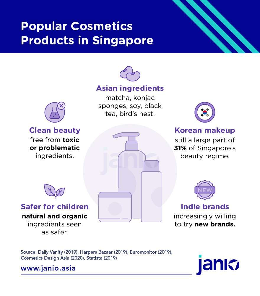 Popular Cosmetic Products in Singapore - Janio infographic