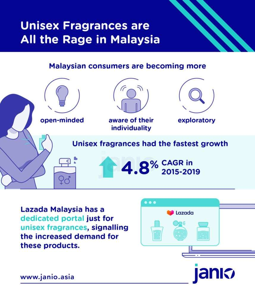 Unisex fragrances are winning Malaysians due to their increasing open mindedness and experimentation