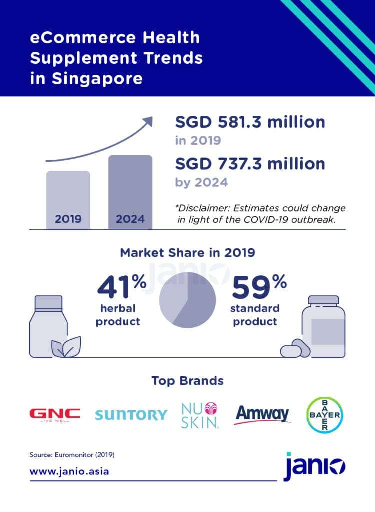 An overview of Singapore's health supplement market - Euromonitor estimated health supplement market growth, market share of herbal and standard health supplements and top health supplement brands in Singapore