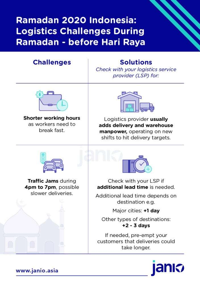 Indonesia Ramadan 2020 - What eCommerce logistics challenges happen during Ramadan - shorter working hours and breaking fast jam