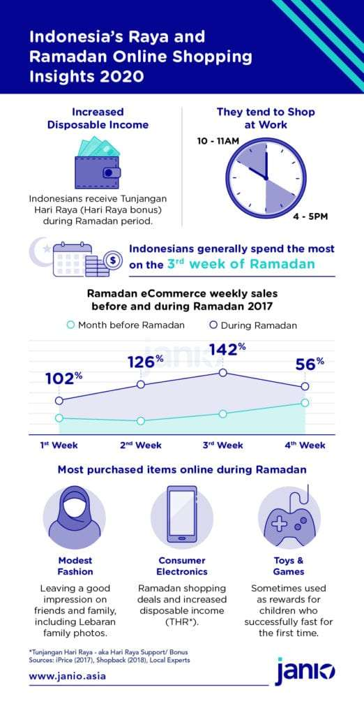 Infographic about ID Raya Online Shopping Insights 2020 top items bought, popular weeks for shopping during Ramadan