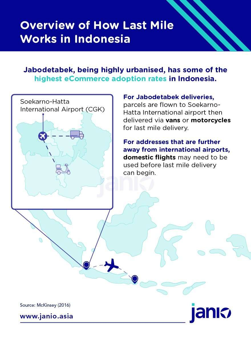 Overview of how international delivery and last mile delivery works in Jabodetabek