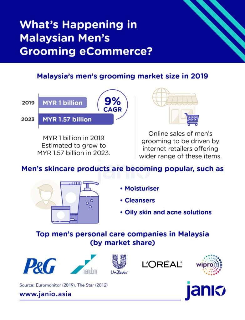 Malaysia Men's Grooming eCommerce Market Trends - Market Overview Janio Infographics