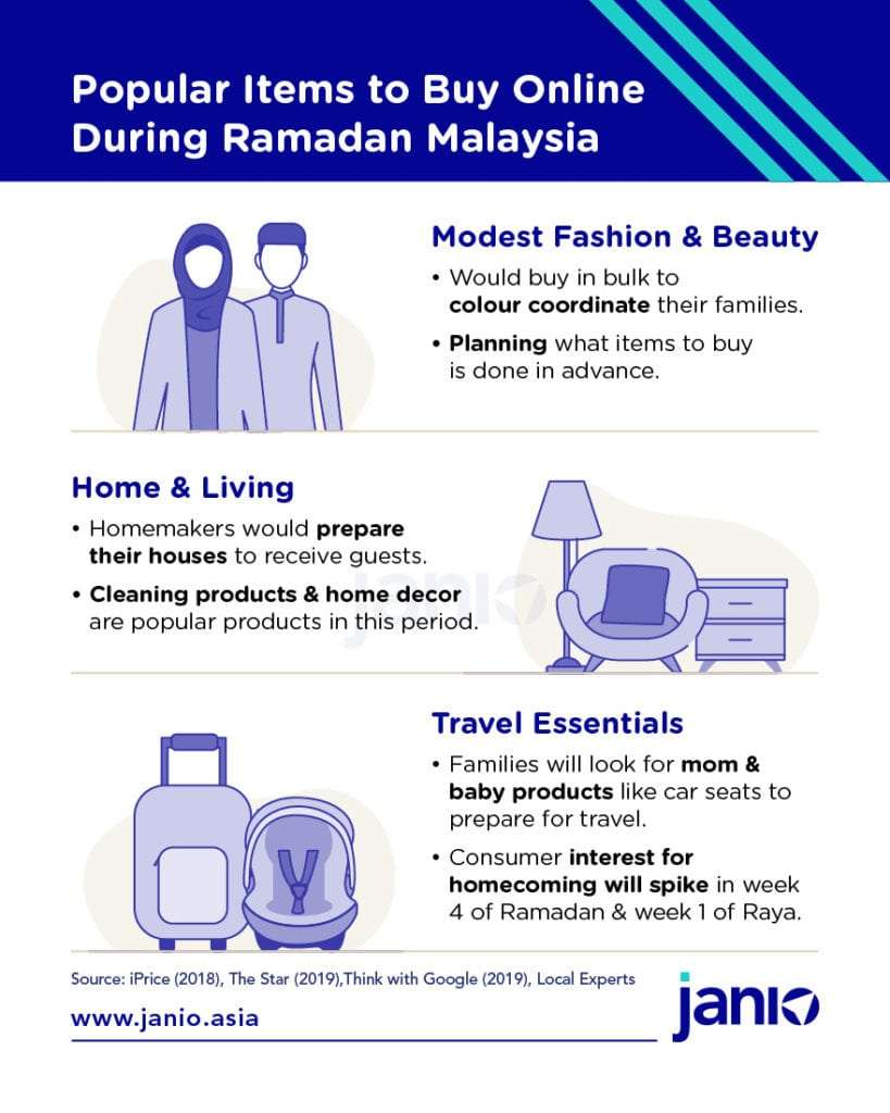 Products that do well during Ramadan Malaysia