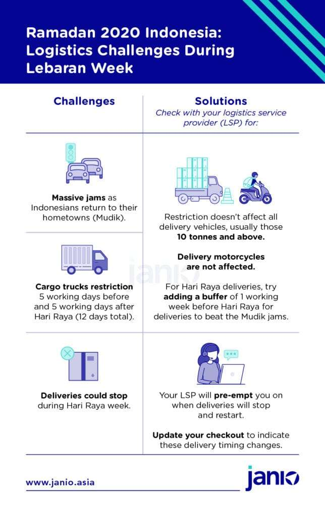 Ramadan 2020 What eCommerce Logistics Challenges Should You Look Out for During Lebaran - Mudik traffic jam, heavy vehicle restrictions and deliveries stopping for the public holiday