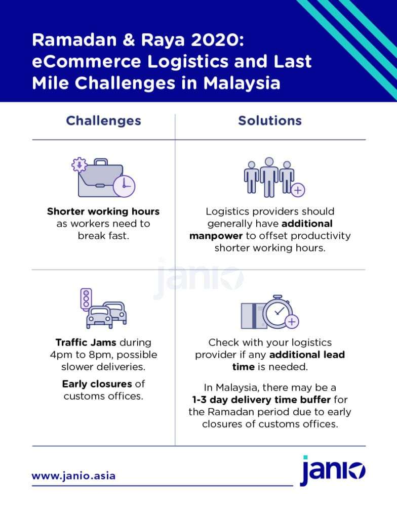 Last mile challenges during Ramadan in Malaysia - shorter working hours and traffic jams from 4pm to 8pm