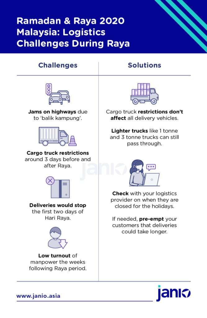 Logistics Challenges faced during Raya Malaysia