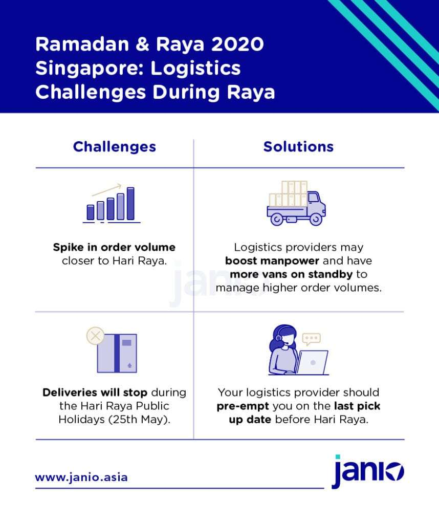 B2C eCommerce logistics challenges during Ramadan and Raya - potential backlog of orders due to high order volume, closure of delivery services on Hari Raya public holiday