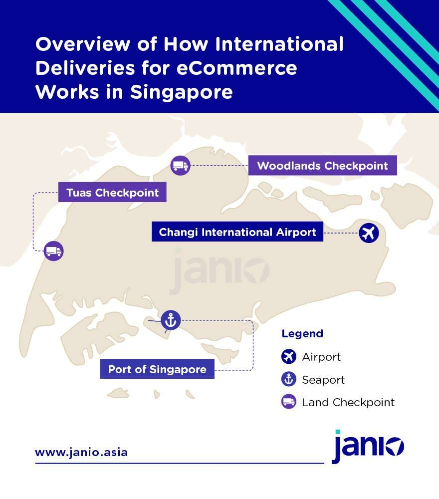Overview of how international B2C deliveries into Singapore work