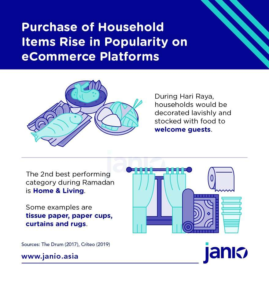 SG Raya and Ramadan Online Shopping Insights 2020 - Infographics Purchase of household items likely to increase this Ramadan