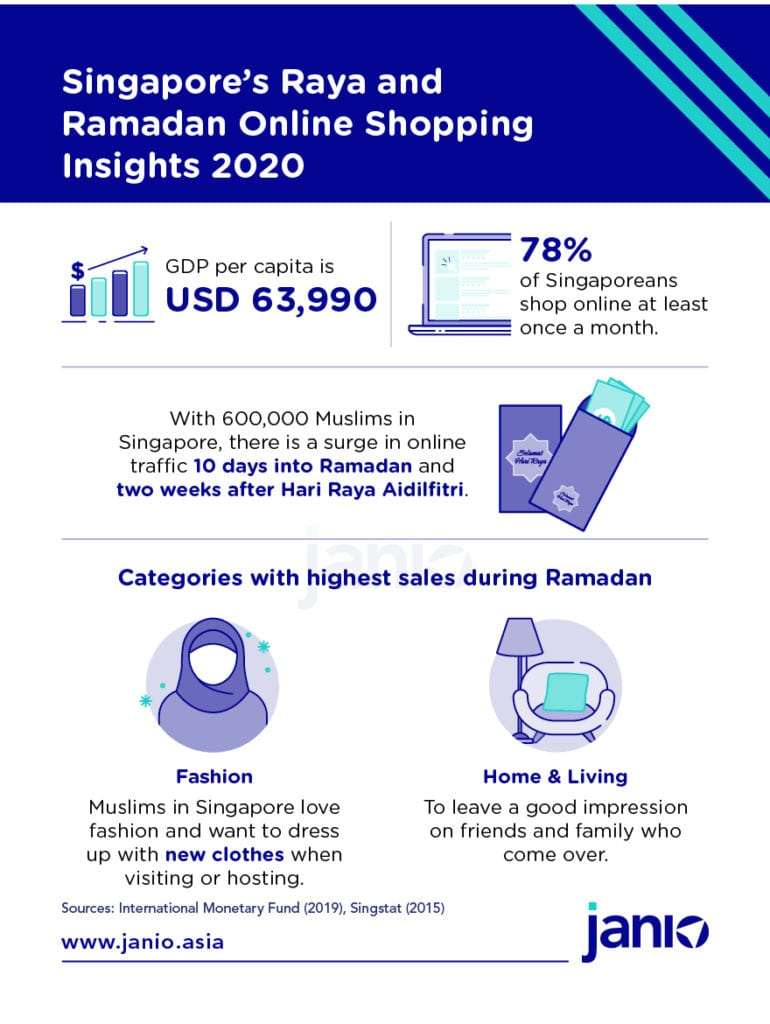 Infographic - Overview of the eCommerce market for Singapore during Ramadan and popular product categories
