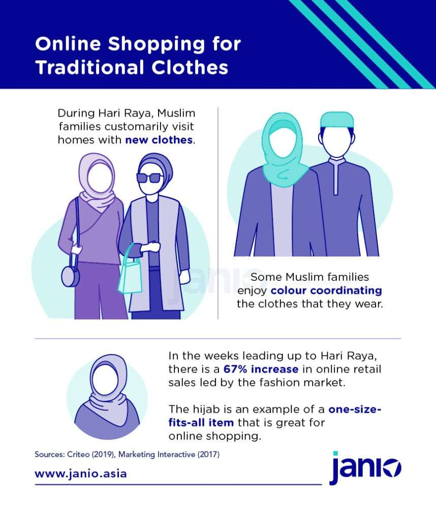 Janio infographic highlighting that online purchases of traditional Malay clothes in the Ramadan period leading up to Hari Raya