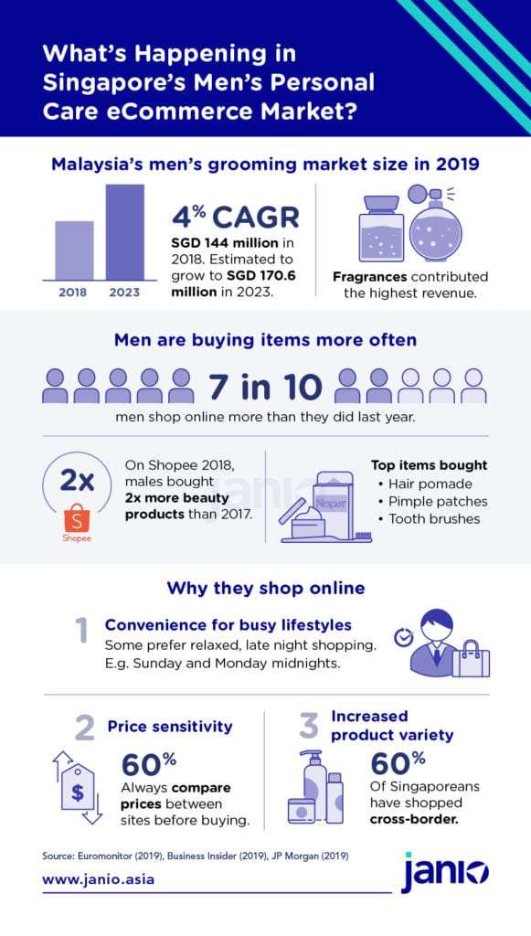 Infographic containing overviewing Singapore's men's grooming eCommerce market - market size, men's purchasing behaviour