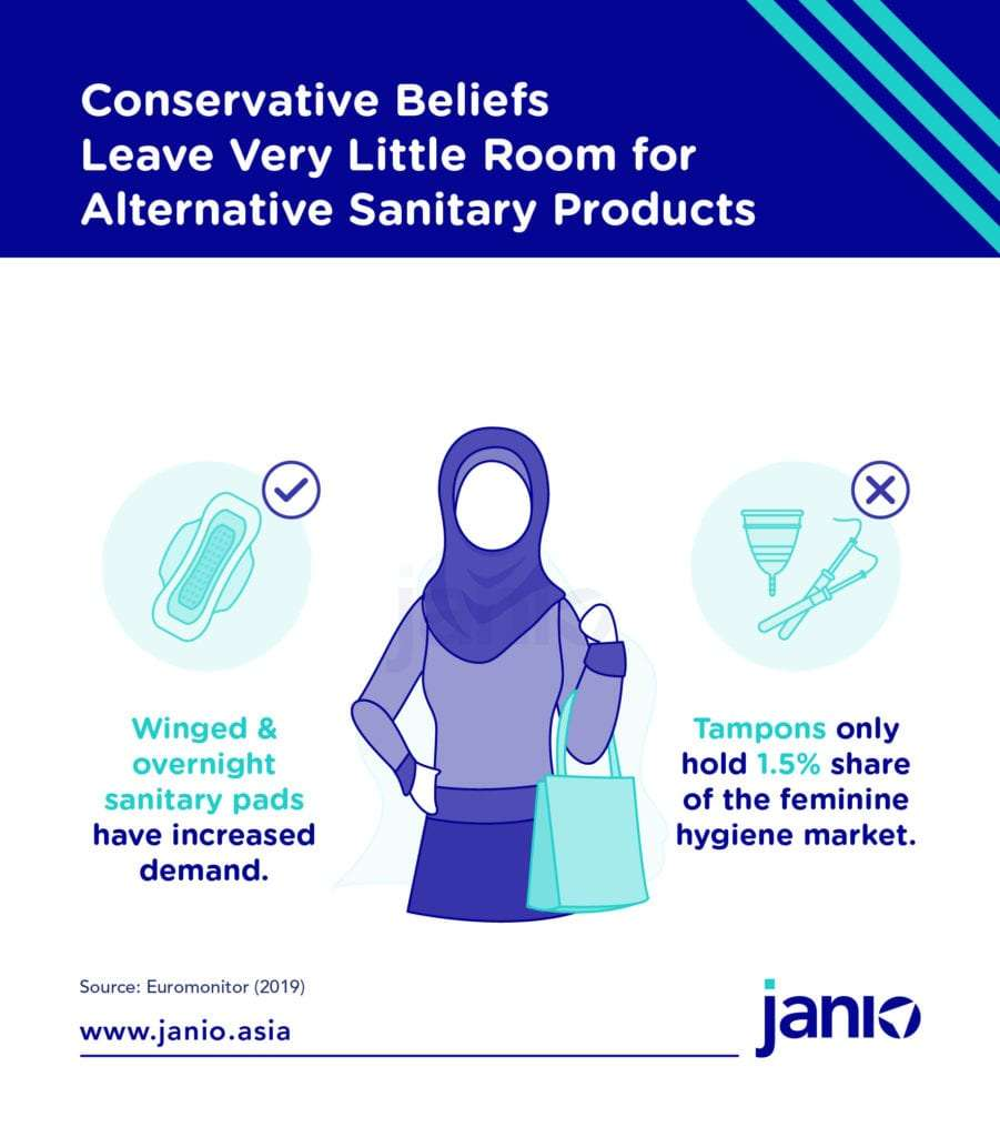 Conservative Believes Leave Very Little Room for Alternative Sanitary Products in Malaysia
